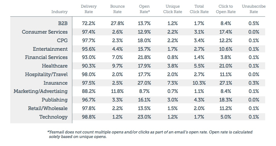 email-benchmarks-source-yesmail Interactive Email Compass 3Q13
