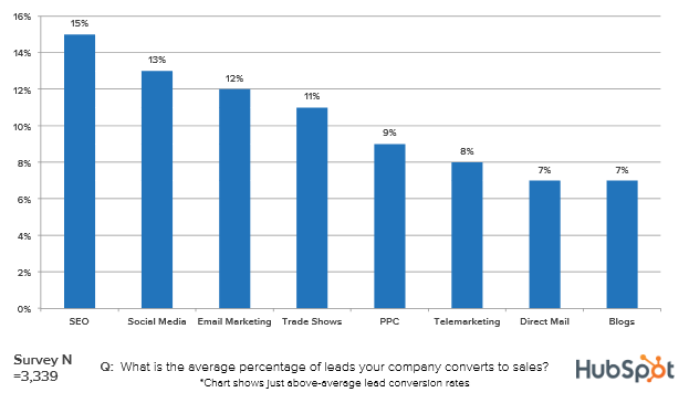 Hubspot Lead to Sales Conv Rates